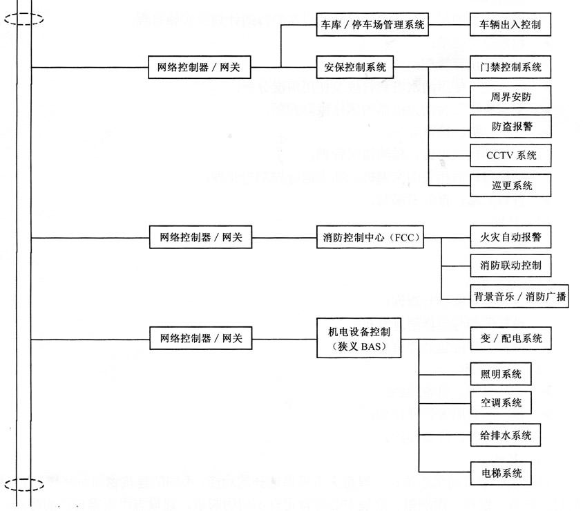楼宇自动化系统的结构