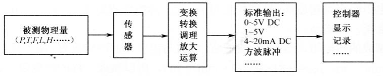 楼字自动化控制技术基础