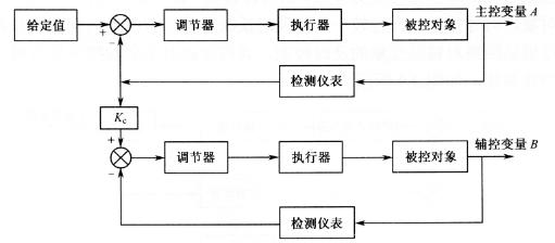 自动控制基本原理与系统组成