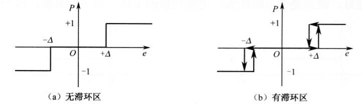 控制器调节特性及其选择