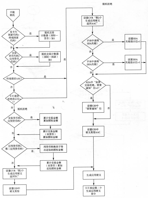 IC卡片的风险管理和行为分析