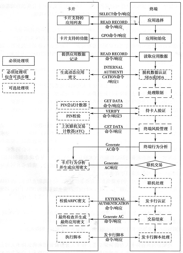 IC卡交易流程概述