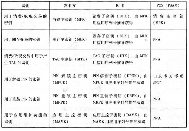IC卡标准电子钱包/电子存折应用规范