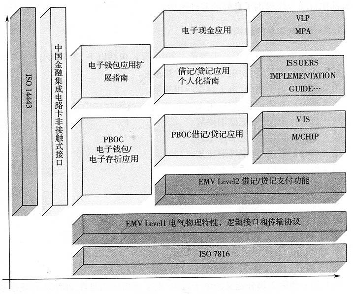 IC卡复制PBOC2.0的结构和组成