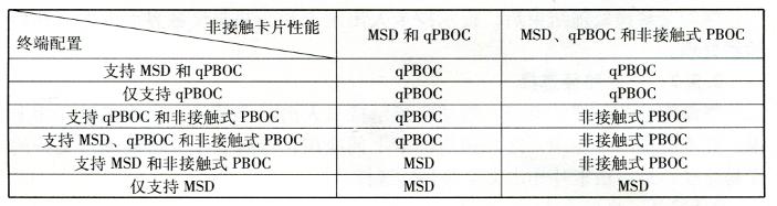 IC卡复制交易路径选择