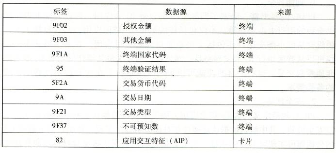非接触式PBOC应用