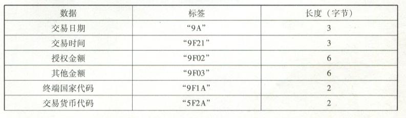 PBOC借记/贷记规范与EMV的区别