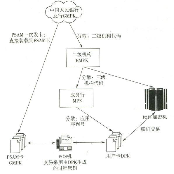 安全体系架构