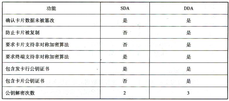 脱机数据认证形式比较