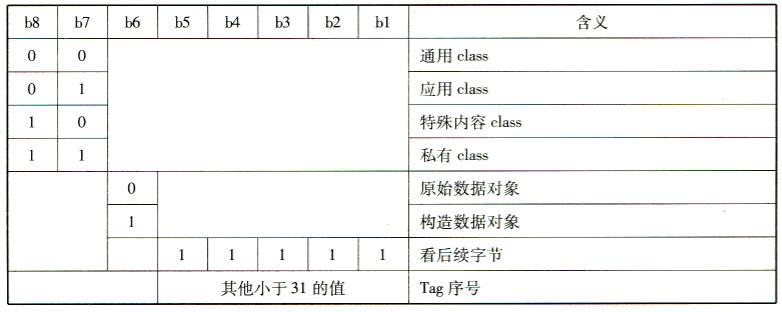 TLV数据元编码规则