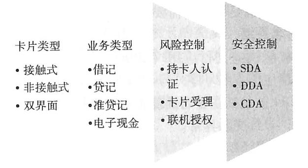 个人化模板选择标准