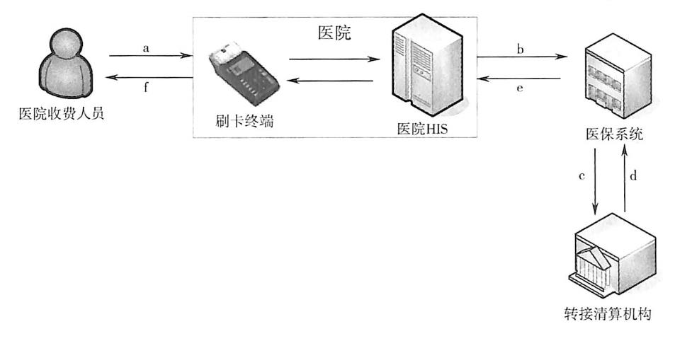 金融IC卡的跨行业应用